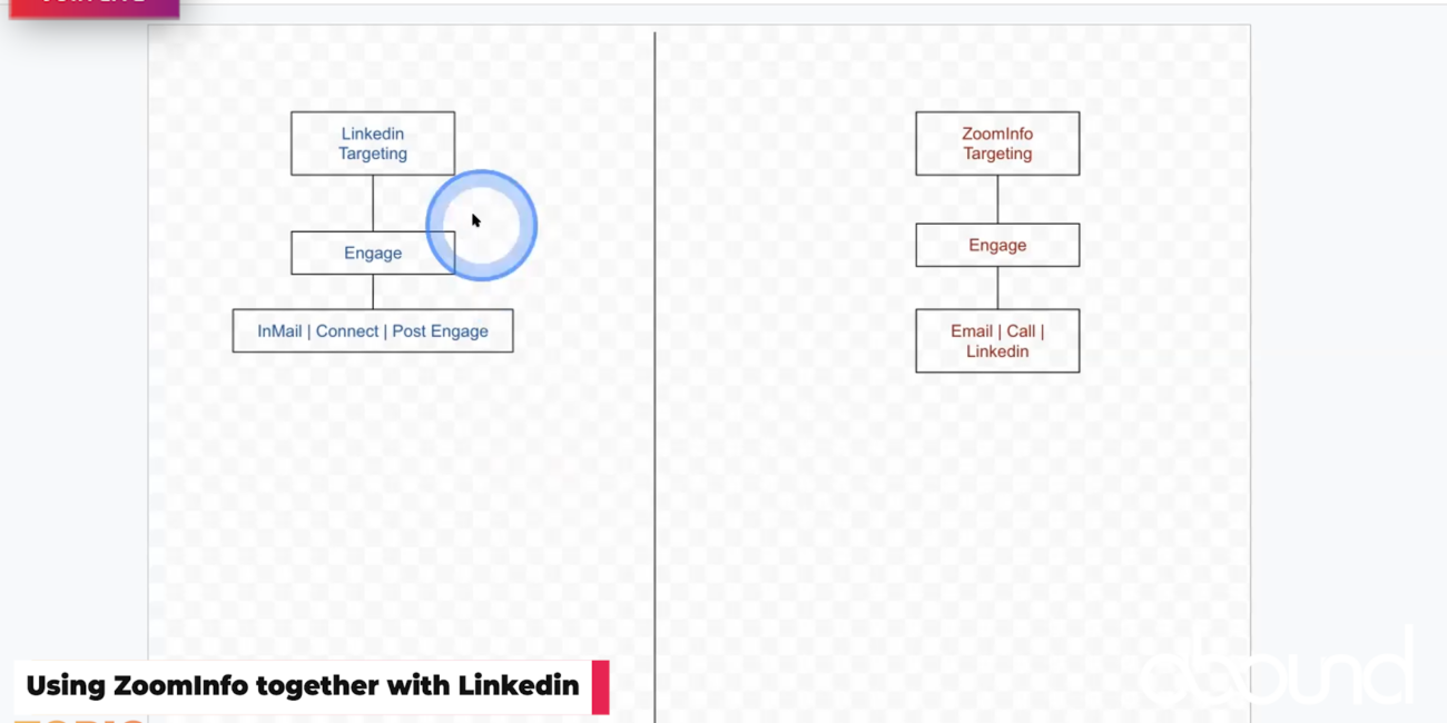 Workflow - Using ZoomInfo with Linkedin