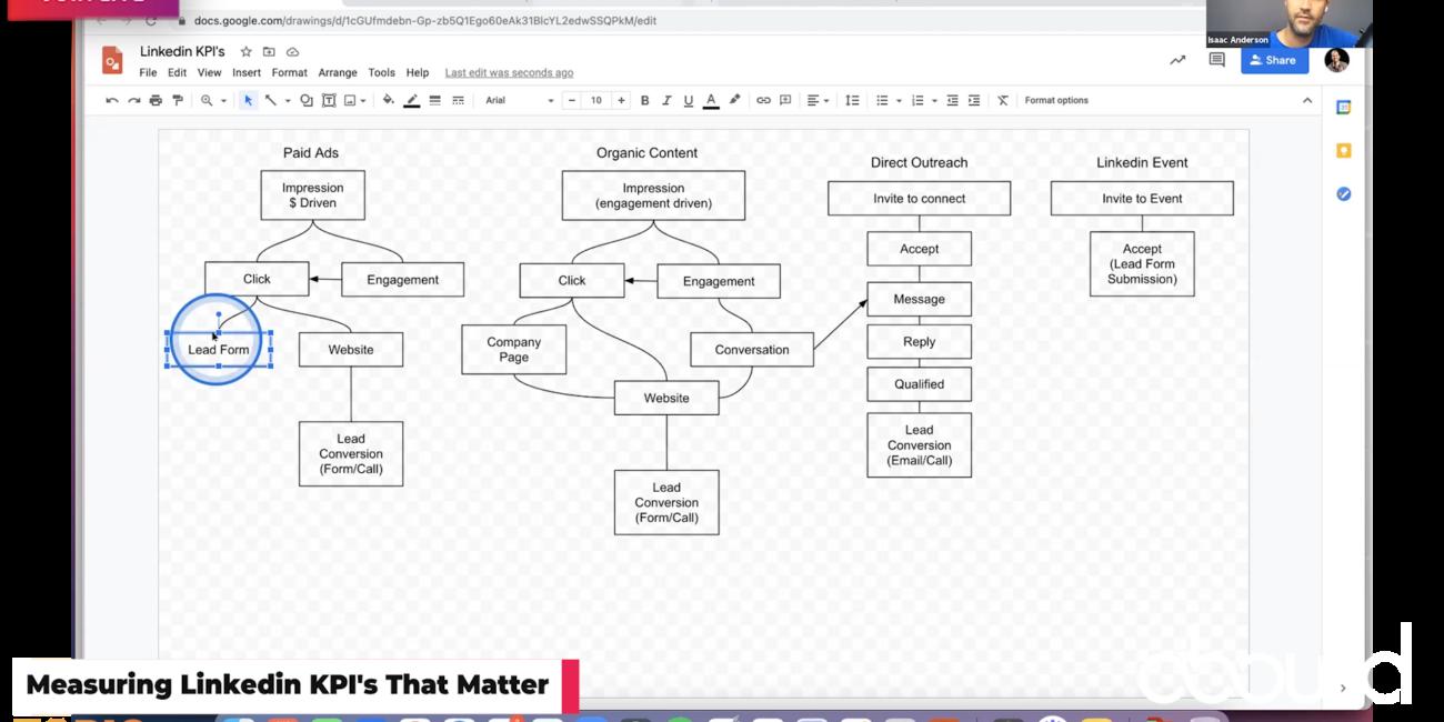 Linkedin KPI's That Matter